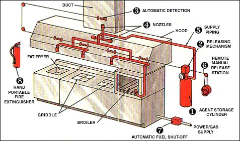Kitchen Hood Fire Suppression Systems | Stevenson Sprinkler